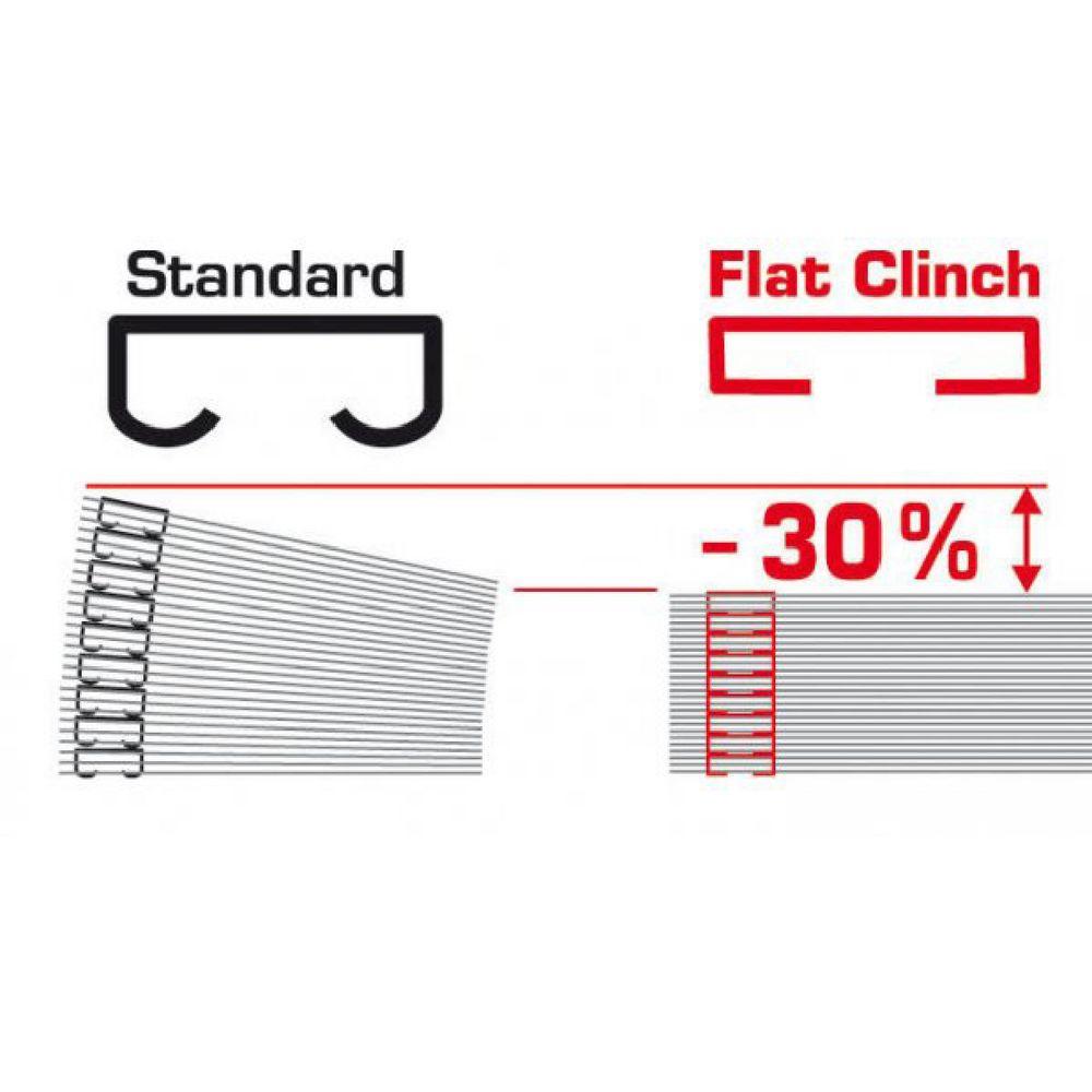 flat clinch