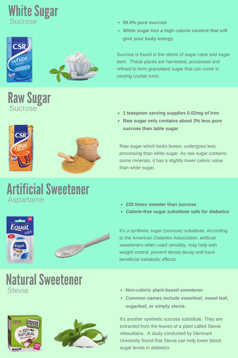 sweeteners and sugar